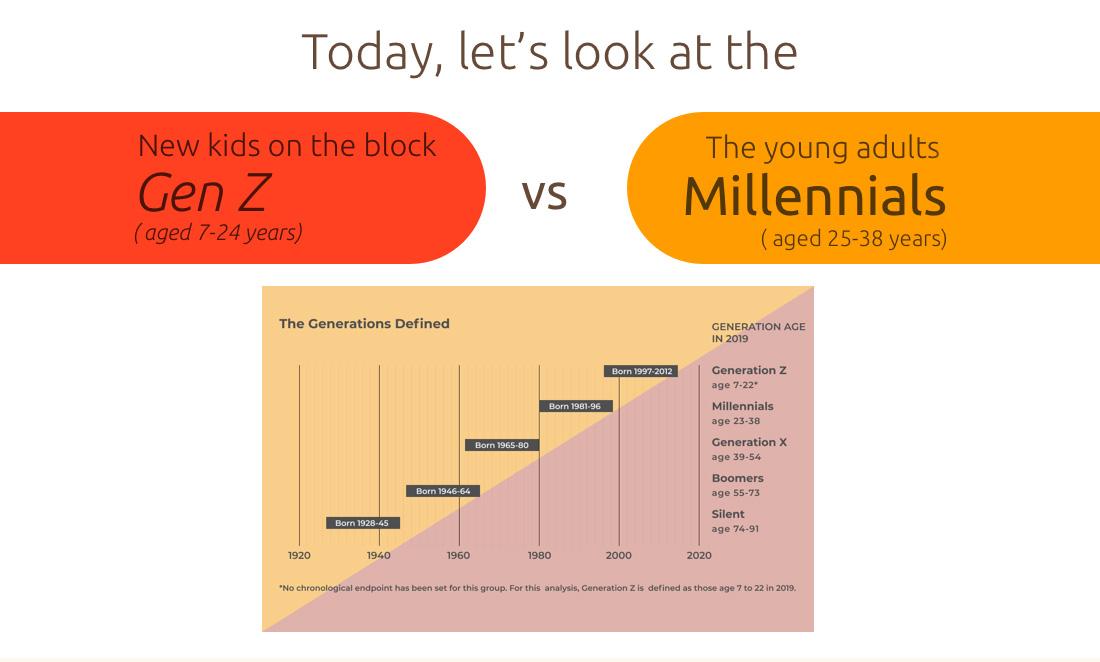 Milennial and Gen z